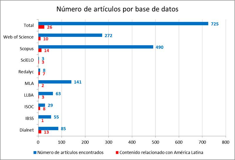 Artículos revista América latina