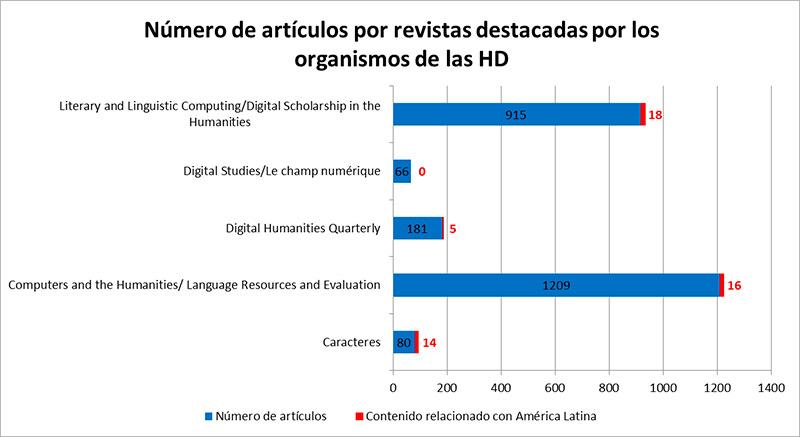 Humanidades revistas América latina
